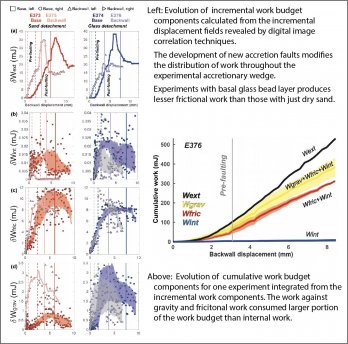 Figures and graphs from paper by Dr. McBeck and Dr. Cooke showing evolving work budgets in accretion faulting.